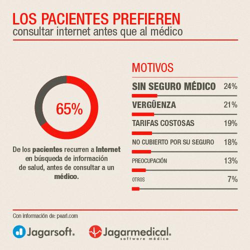 Pacientes consultan Internet